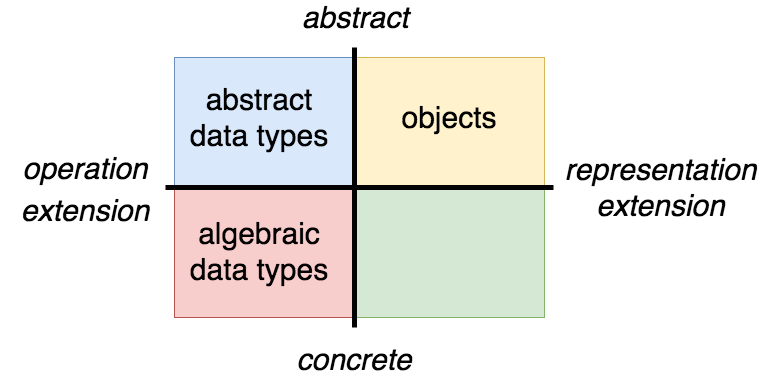 "A diagram of four axes. One axis runs from ""operation extension"" to ""representation extension"", the other from ""abstract"" to ""concrete"". Three items lie in these quadrants. ""abstract data types"" is abstract/operation extension, ""objects"" is abstract/representation extension, and ""algebraic data types"" is concrete/operation extension."